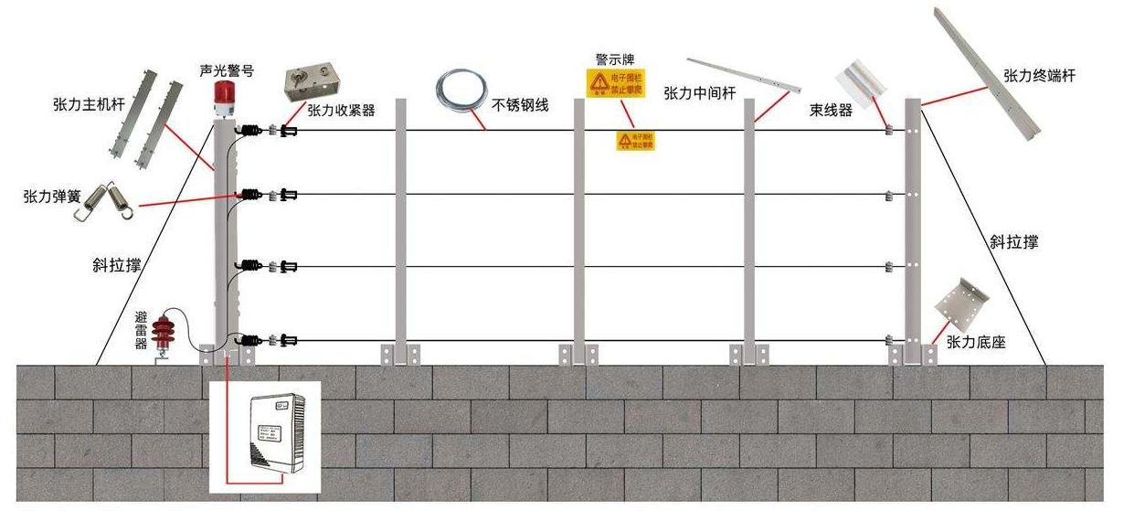 张力围栏.png